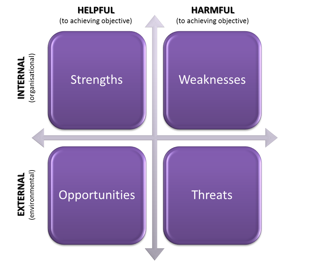 scope swot analysis Swot is an acronym for strengths, weaknesses, opportunities and threats swot analysis is the most renowned tool for audit and analysis of the overall strategic position of the business and its environment.