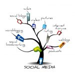 Blog twitter facebook